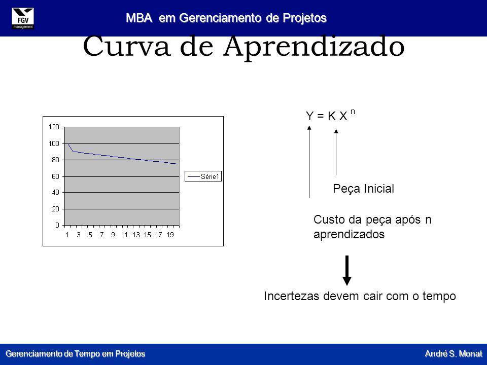 Curva de Aprendizado Y = K X n Peça Inicial
