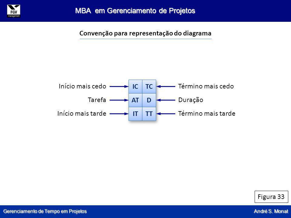 Convenção para representação do diagrama