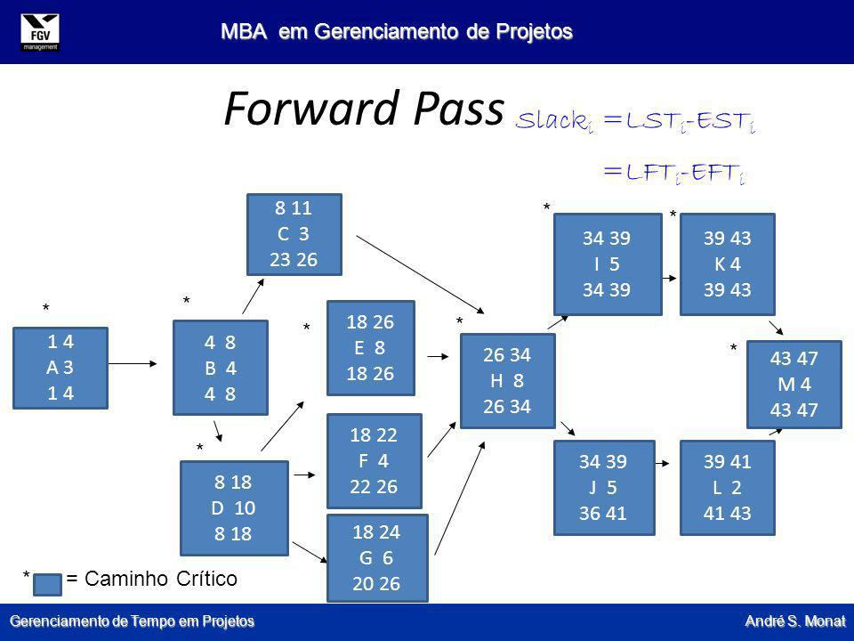 Forward Pass Slacki =LSTi-ESTi =LFTi-EFTi 8 11 C 3 23 26 * * 34 39 I 5