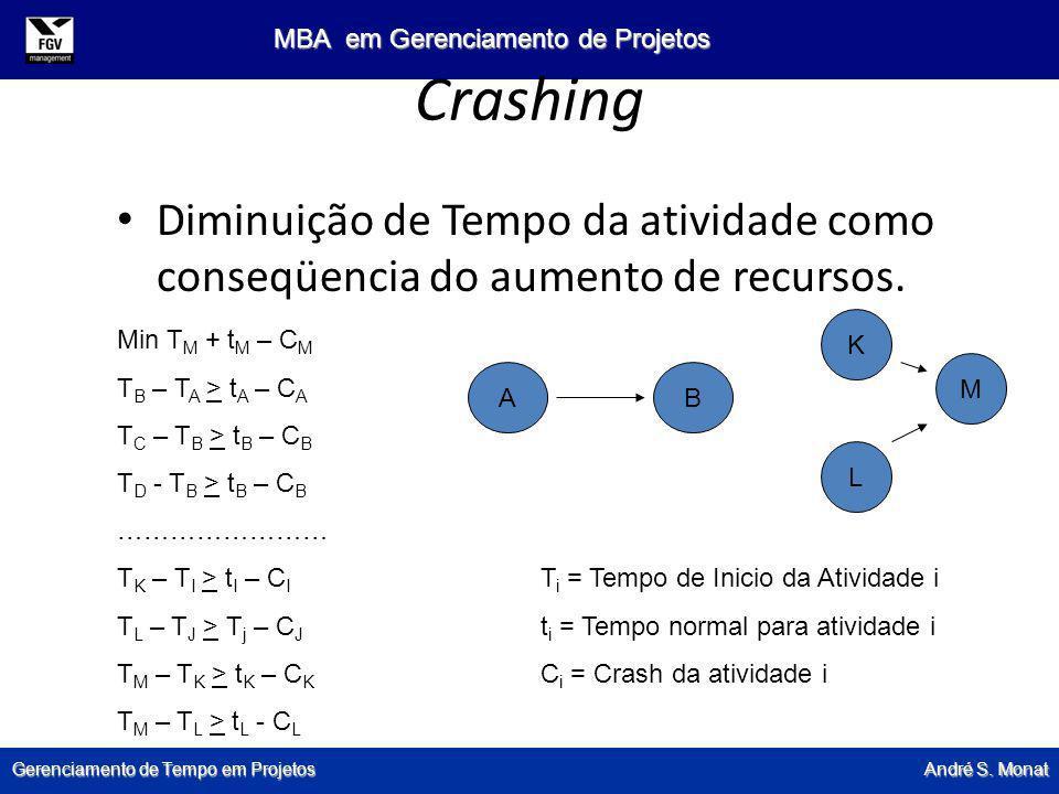 Crashing Diminuição de Tempo da atividade como conseqüencia do aumento de recursos. K. Min TM + tM – CM.