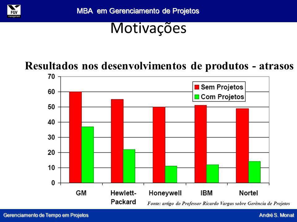 Motivações Resultados nos desenvolvimentos de produtos - atrasos