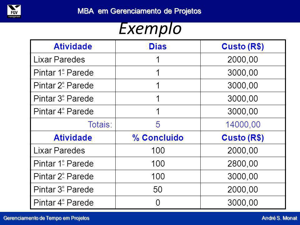 Exemplo Atividade Dias Custo (R$) Lixar Paredes 1 2000,00
