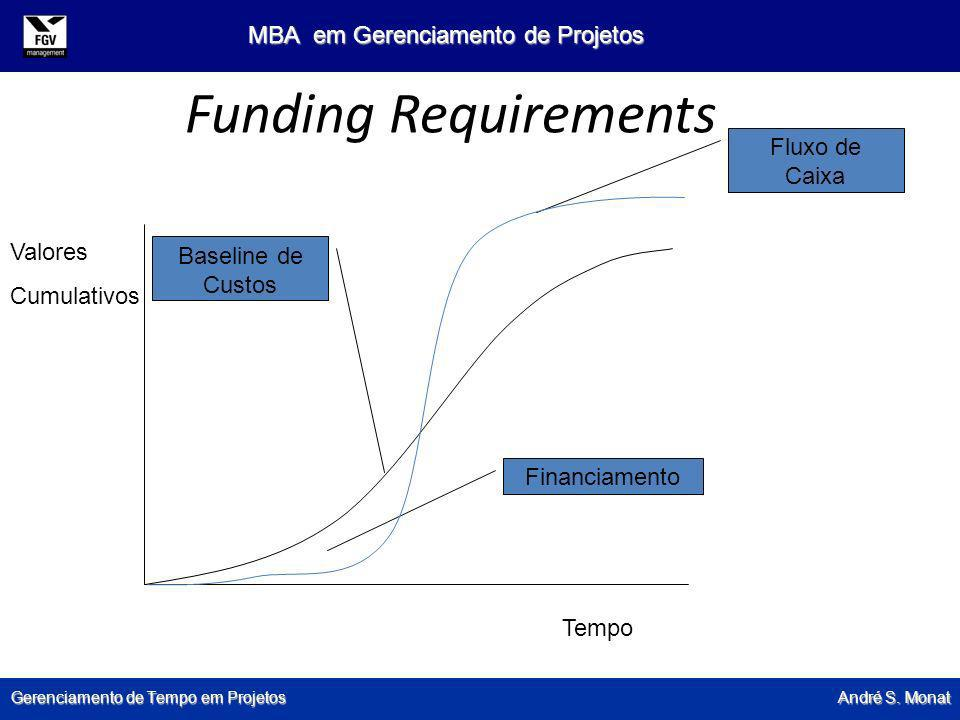 Funding Requirements Fluxo de Caixa Valores Baseline de Custos