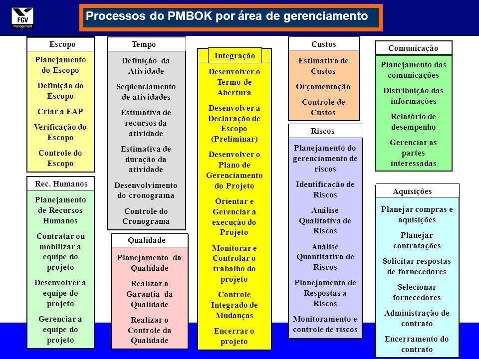 Processos do PMBOK por área de gerenciamento