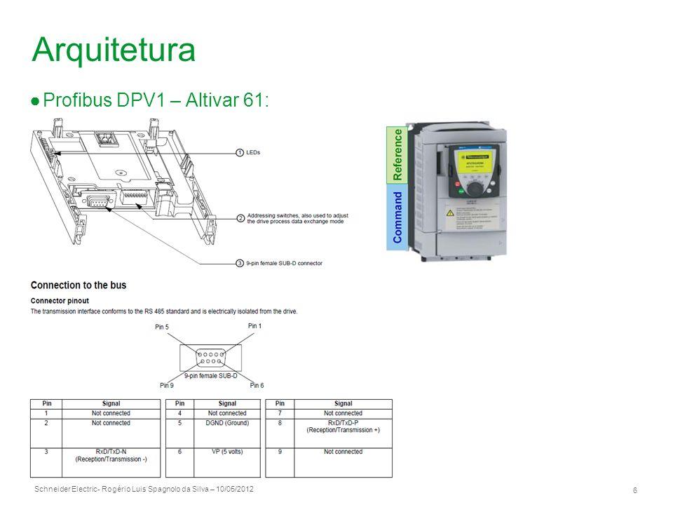 Arquitetura Profibus DPV1 – Altivar 61:
