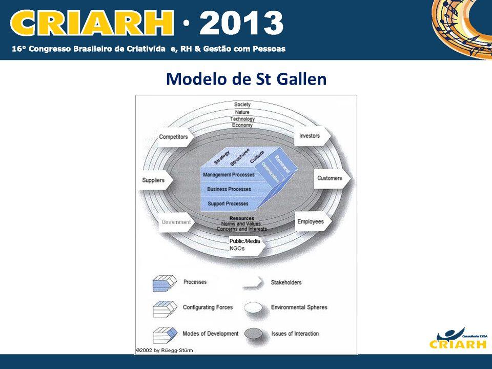 Modelo de St Gallen