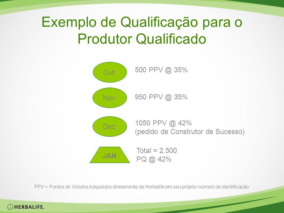 Exemplo de Qualificação para o Produtor Qualificado