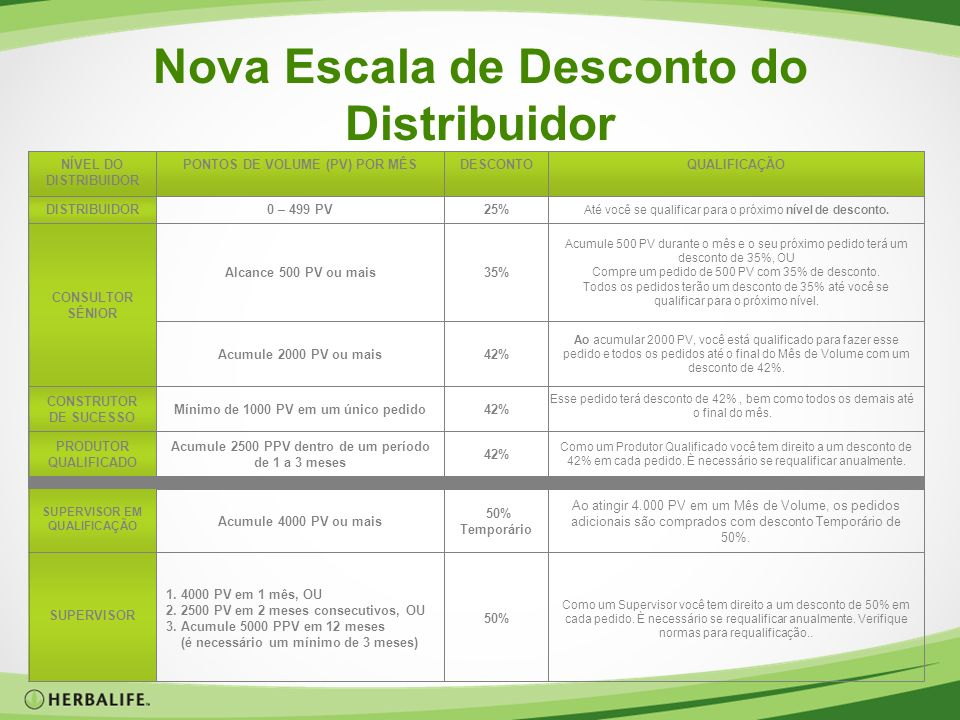 Nova Escala de Desconto do Distribuidor