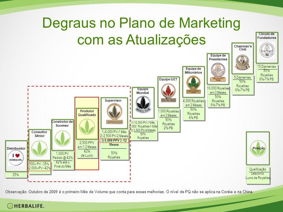 Degraus no Plano de Marketing com as Atualizações