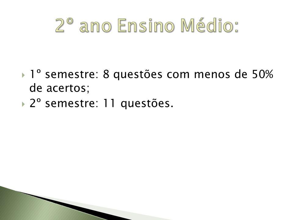 2º ano Ensino Médio: 1º semestre: 8 questões com menos de 50% de acertos; 2º semestre: 11 questões.