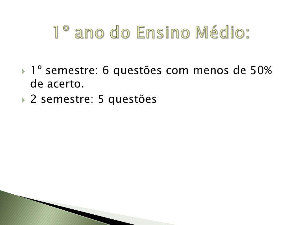 1º ano do Ensino Médio: 1º semestre: 6 questões com menos de 50% de acerto. 2 semestre: 5 questões