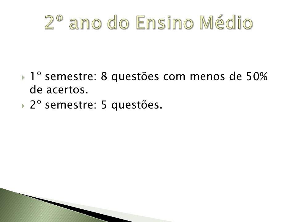 2º ano do Ensino Médio 1º semestre: 8 questões com menos de 50% de acertos.
