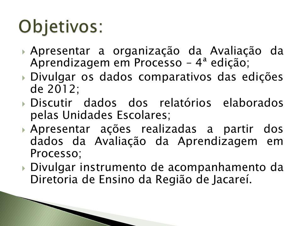 Objetivos: Apresentar a organização da Avaliação da Aprendizagem em Processo – 4ª edição; Divulgar os dados comparativos das edições de 2012;
