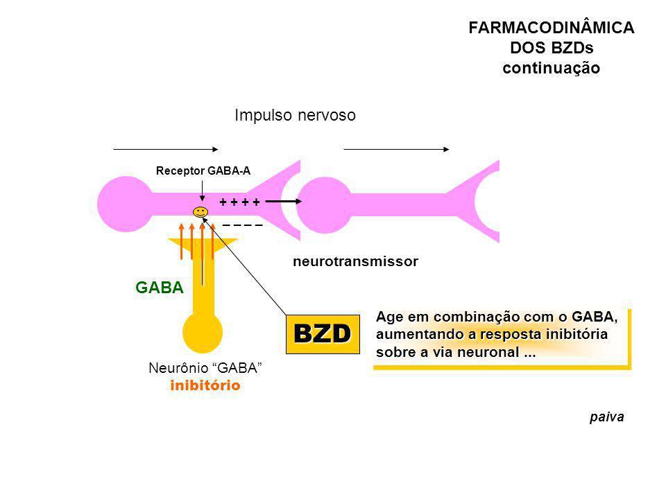 BZD FARMACODINÂMICA DOS BZDs continuação Impulso nervoso resposta GABA