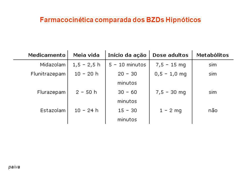 Farmacocinética comparada dos BZDs Hipnóticos