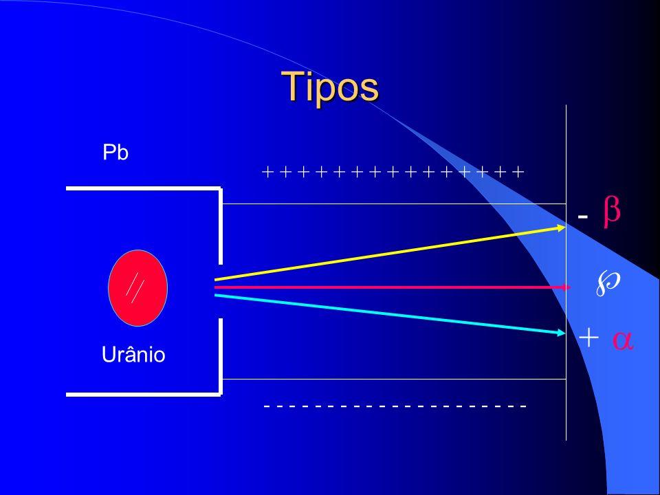 Tipos  + -   Pb + + + + + + + + + + + + + + + Urânio
