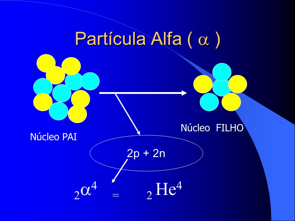Partícula Alfa (  ) 2p + 2n Núcleo PAI Núcleo FILHO 24 = 2 He4