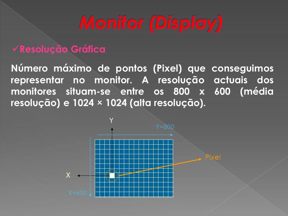 Monitor (Display) Resolução Gráfica