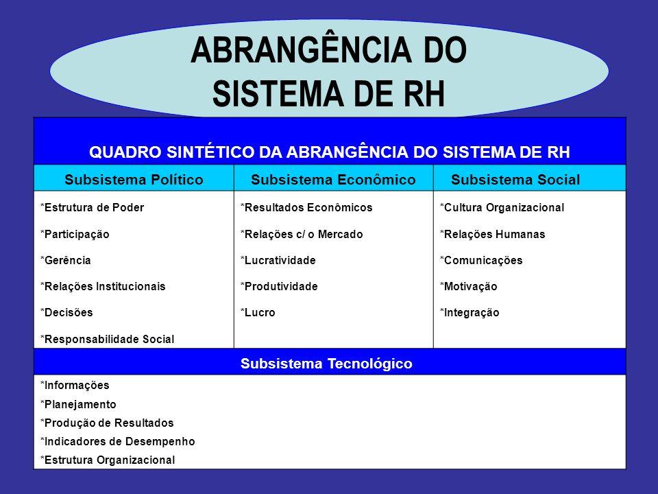 ABRANGÊNCIA DO SISTEMA DE RH
