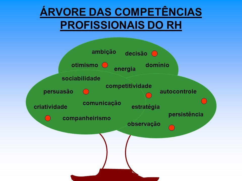 ÁRVORE DAS COMPETÊNCIAS PROFISSIONAIS DO RH