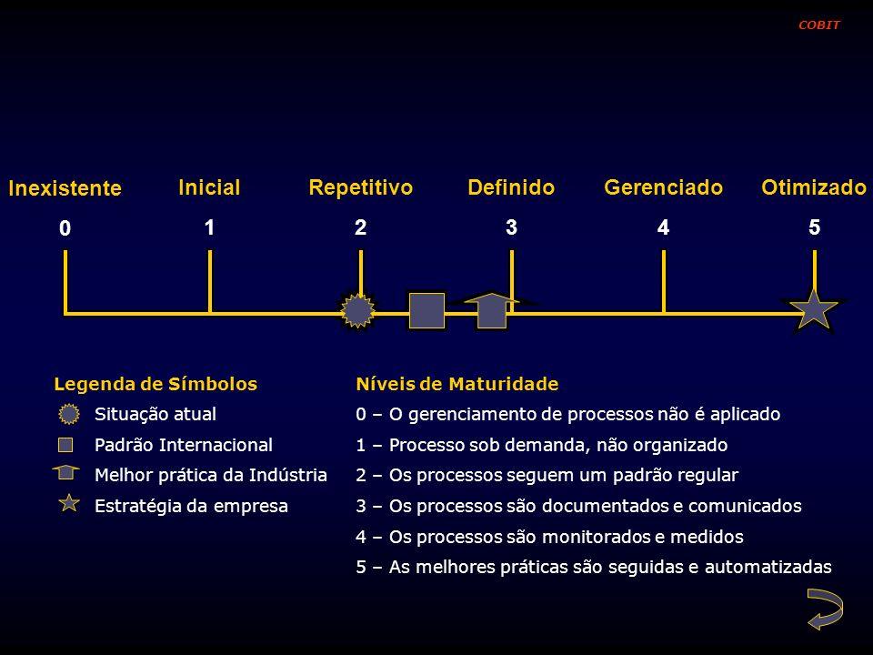 Inexistente Inicial 1 Repetitivo 2 Definido 3 Gerenciado 4 Otimizado 5