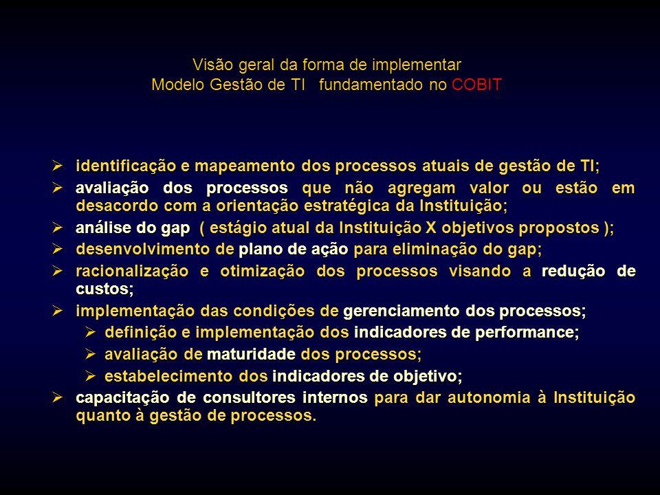 Visão geral da forma de implementar Modelo Gestão de TI fundamentado no COBIT