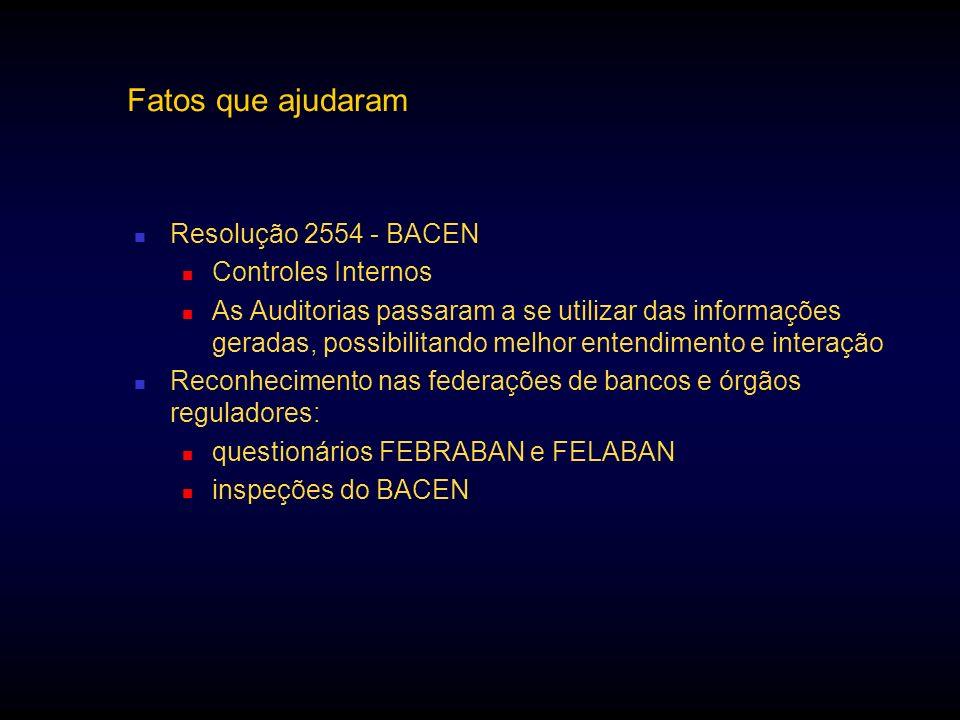 Fatos que ajudaram Resolução 2554 - BACEN Controles Internos