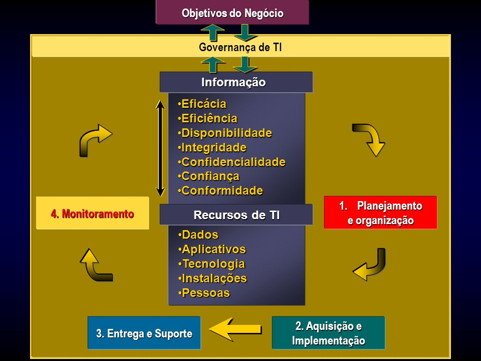 Objetivos do Negócio Governança de TI. Governança de TI. Informação. Eficácia. Eficiência. Disponibilidade.