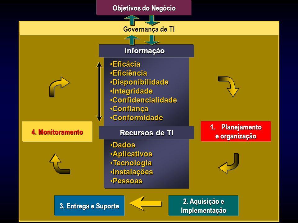 Objetivos do NegócioGovernança de TI. Governança de TI. Informação. Eficácia. Eficiência. Disponibilidade.