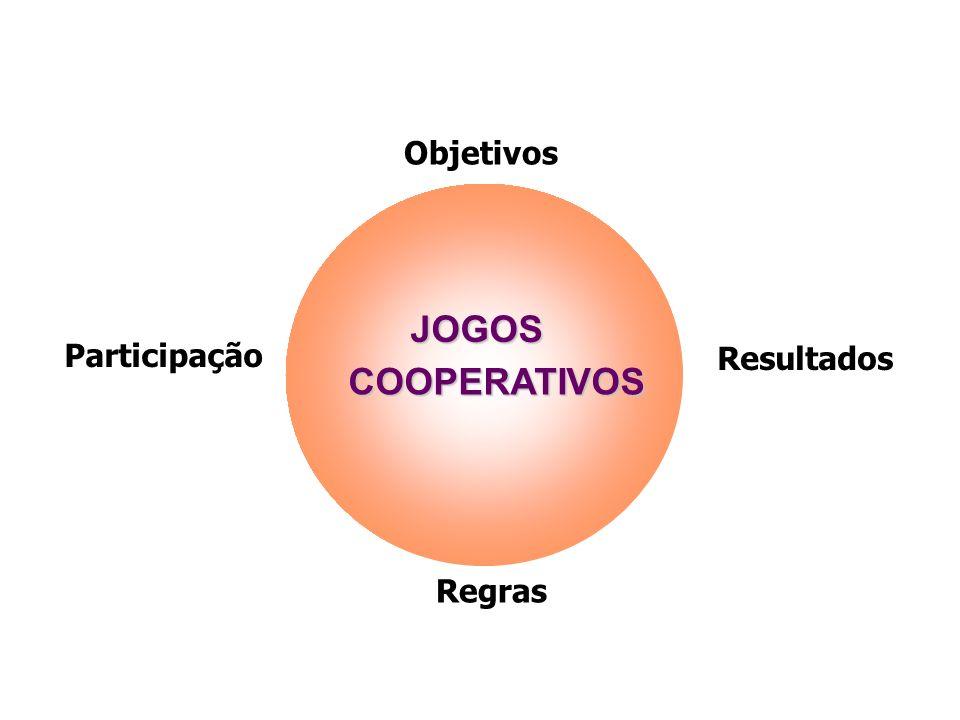 Objetivos JOGOS Participação Resultados COOPERATIVOS Regras