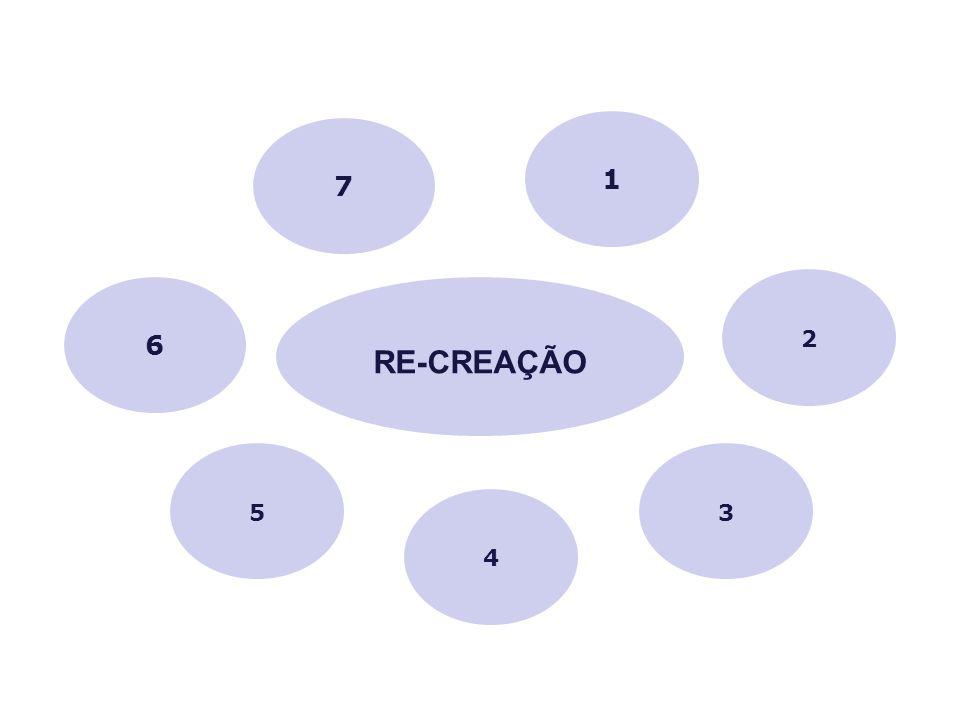 1 7 2 6 RE-CREAÇÃO 5 3 4