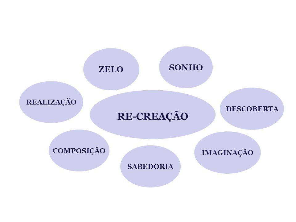 RE-CREAÇÃO SONHO ZELO REALIZAÇÃO DESCOBERTA COMPOSIÇÃO IMAGINAÇÃO