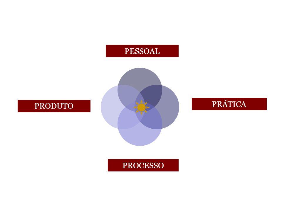 Caminho pessoal prática produto processo