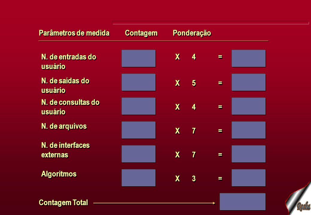 Parâmetros de medida Contagem. Ponderação. N. de entradas do usuário. X. 4. = N. de saídas do usuário.