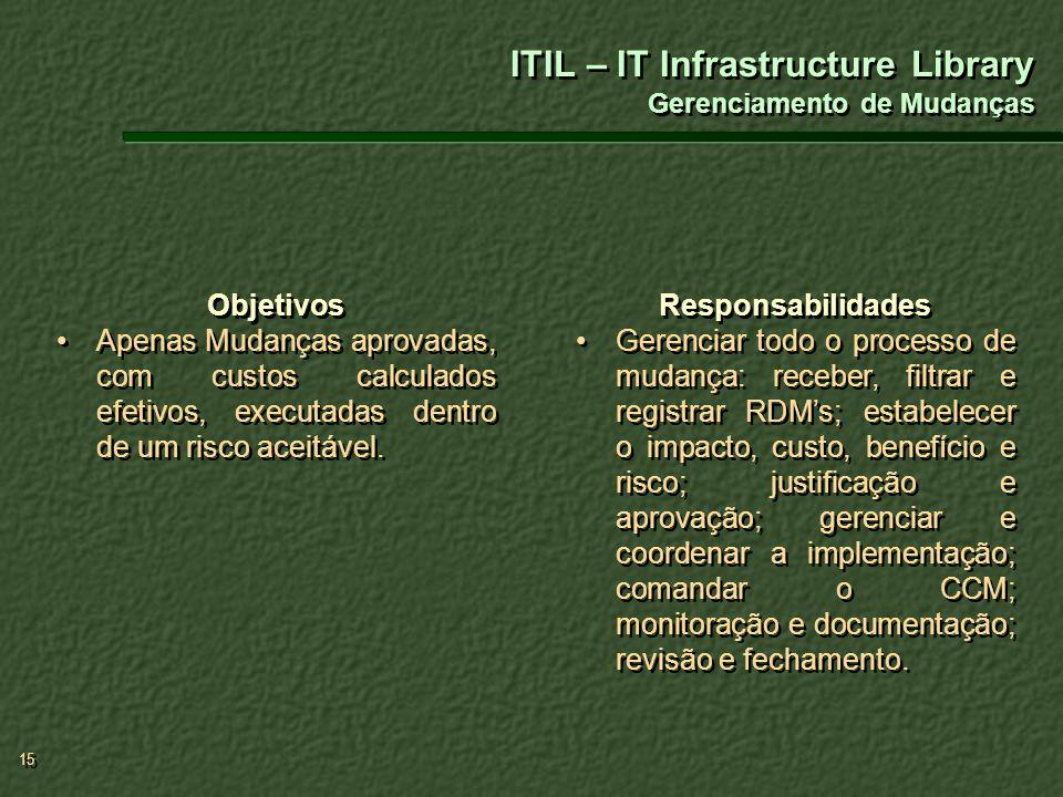 ITIL – IT Infrastructure Library Gerenciamento de Mudanças