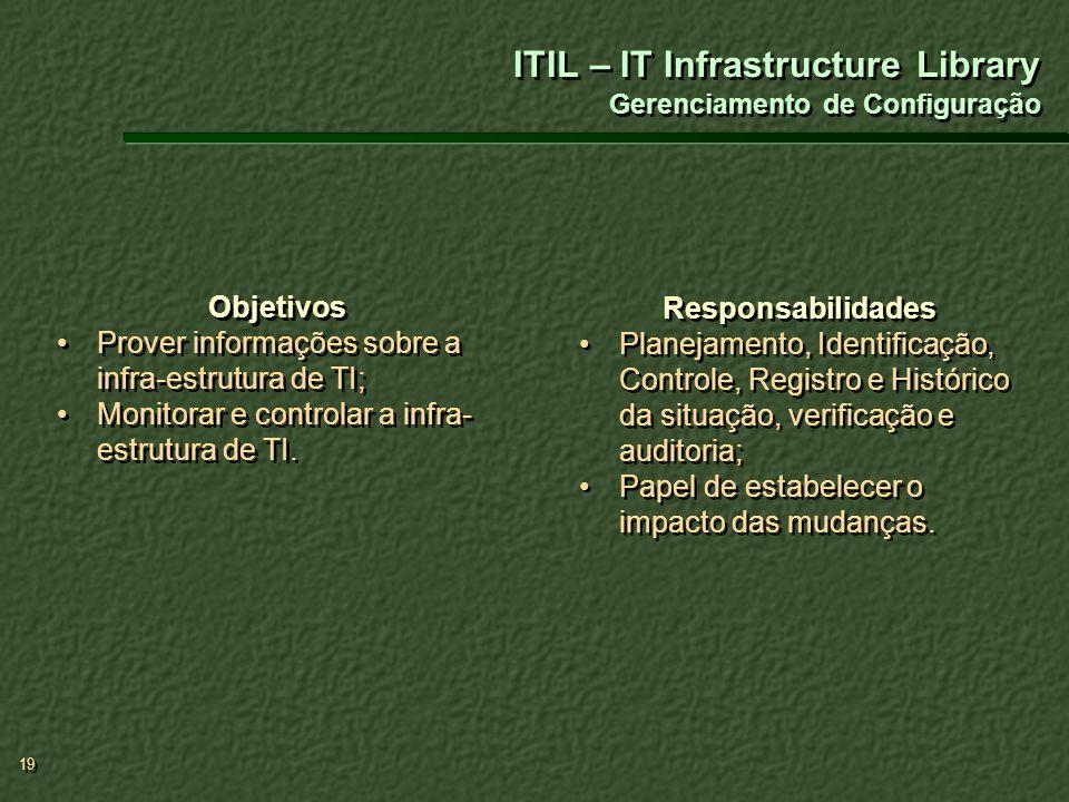 ITIL – IT Infrastructure Library Gerenciamento de Configuração