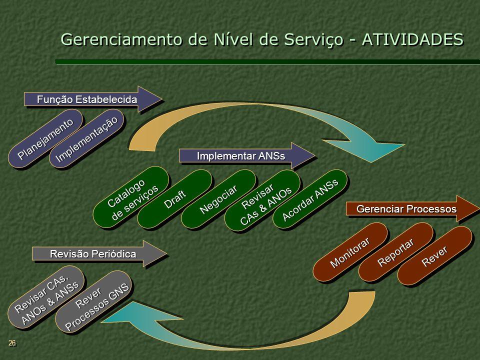 Gerenciamento de Nível de Serviço - ATIVIDADES