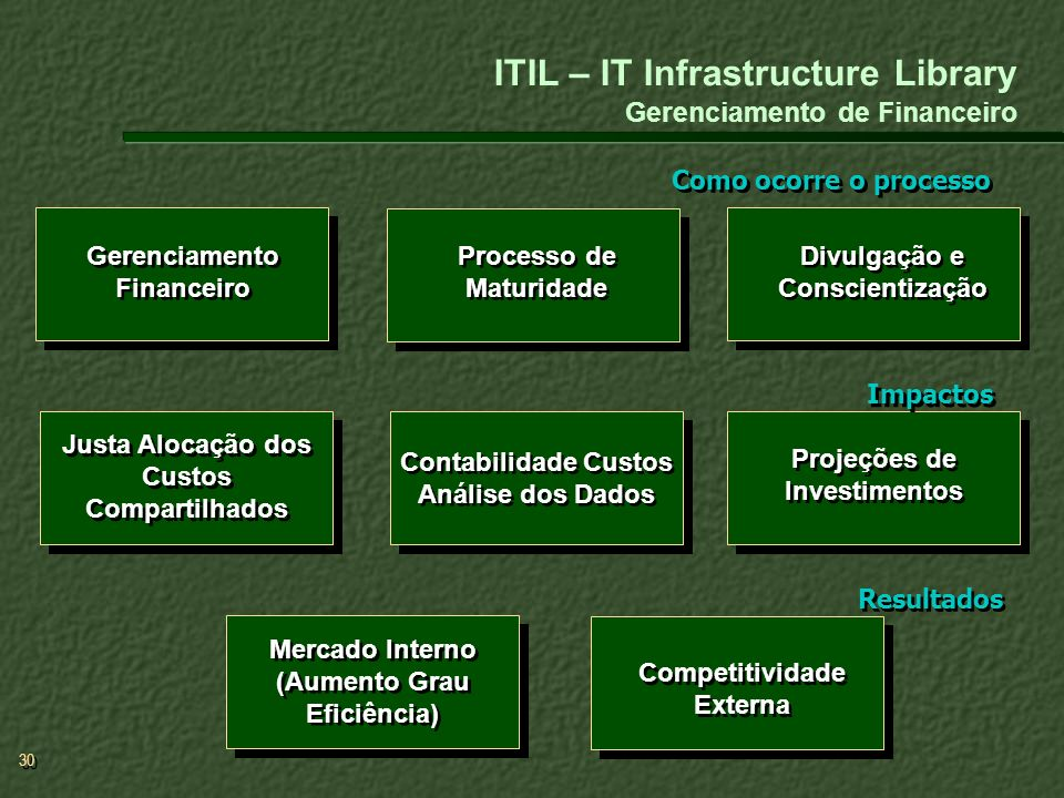 ITIL – IT Infrastructure Library Gerenciamento de Financeiro