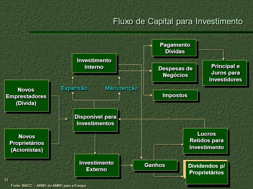 Fluxo de Capital para Investimento