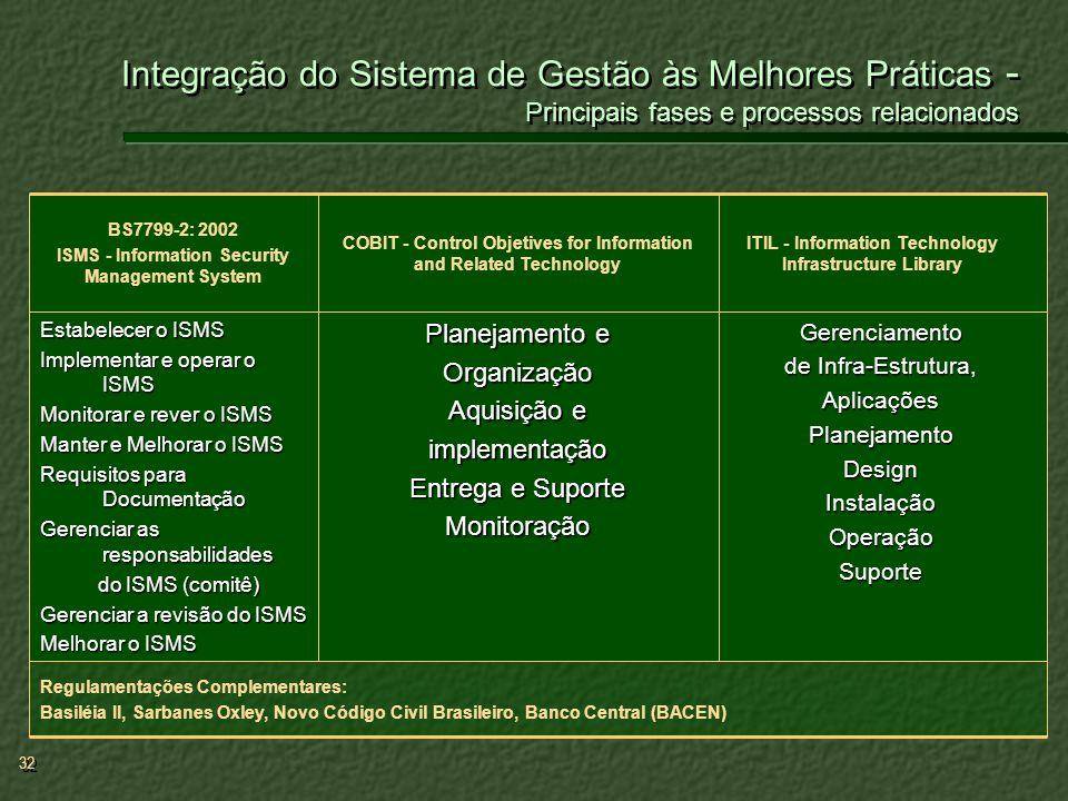 Integração do Sistema de Gestão às Melhores Práticas - Principais fases e processos relacionados