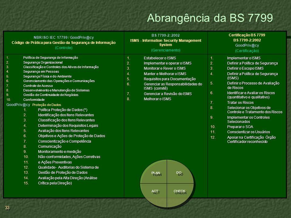Abrangência da BS 7799 NBR ISO IEC 17799 / GoodPriv@cy