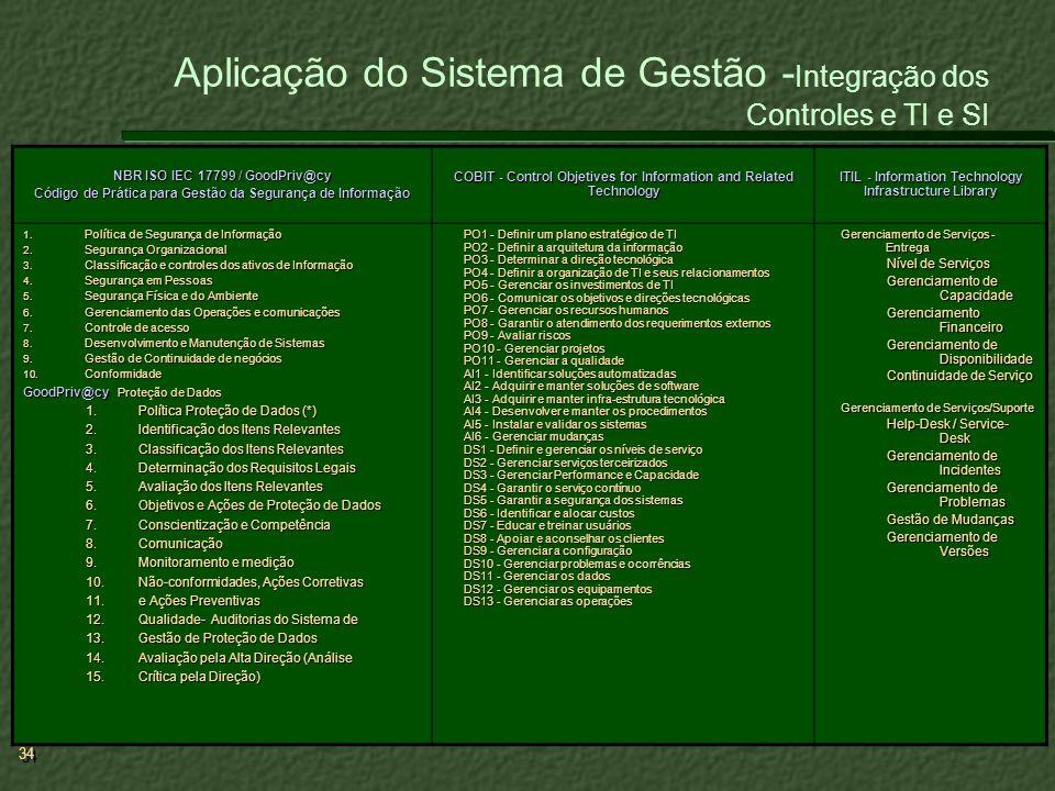 Aplicação do Sistema de Gestão -Integração dos Controles e TI e SI