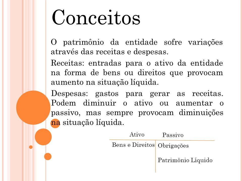 ConceitosO patrimônio da entidade sofre variações através das receitas e despesas.