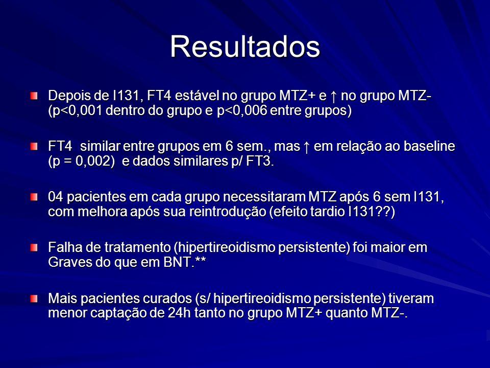 Resultados Depois de I131, FT4 estável no grupo MTZ+ e ↑ no grupo MTZ- (p<0,001 dentro do grupo e p<0,006 entre grupos)