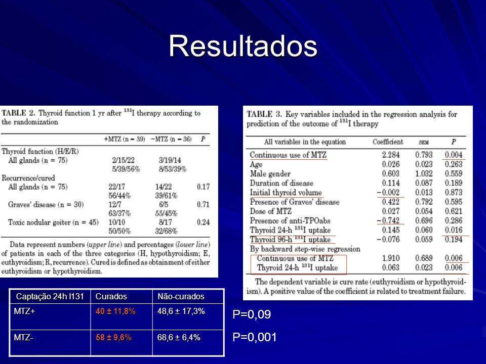 Resultados P=0,09 P=0,001 Captação 24h I131 Curados Não-curados MTZ+