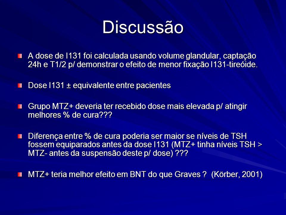 DiscussãoA dose de I131 foi calculada usando volume glandular, captação 24h e T1/2 p/ demonstrar o efeito de menor fixação I131-tireóide.