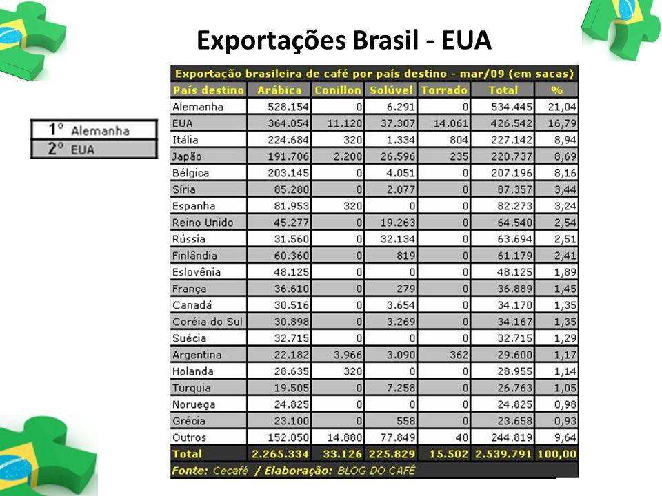 Exportações Brasil - EUA