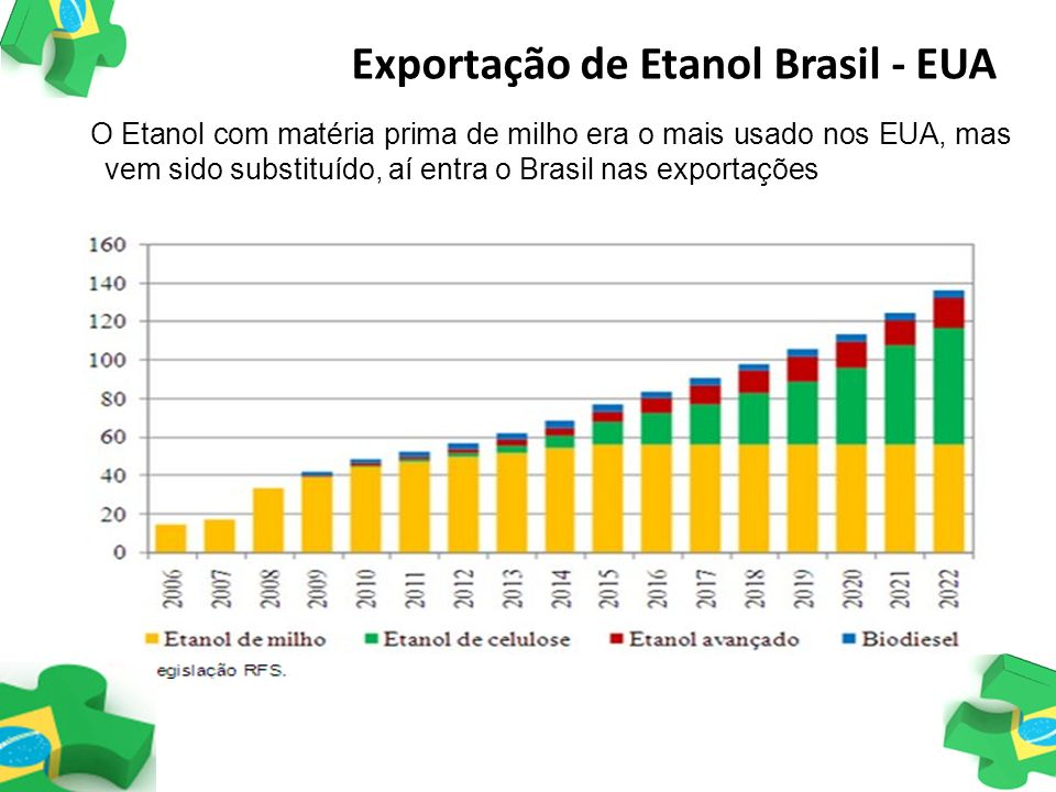 Exportação de Etanol Brasil - EUA