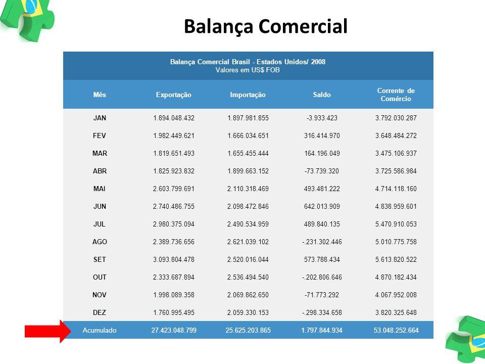 Balança Comercial Brasil - Estados Unidos/ 2008 Valores em US$ FOB