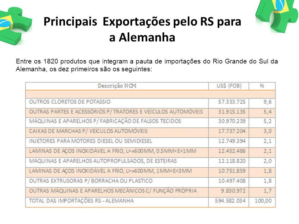 Principais Exportações pelo RS para a Alemanha